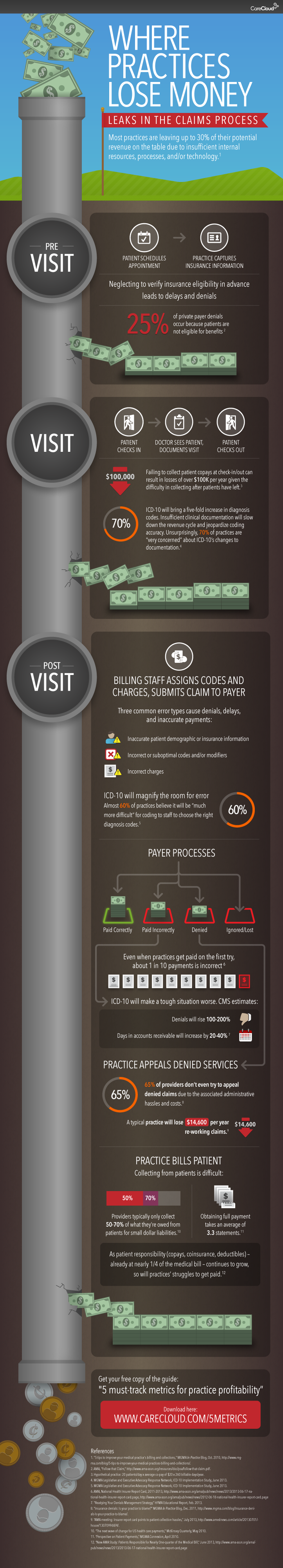 CareCloud leaky RCM infographic
