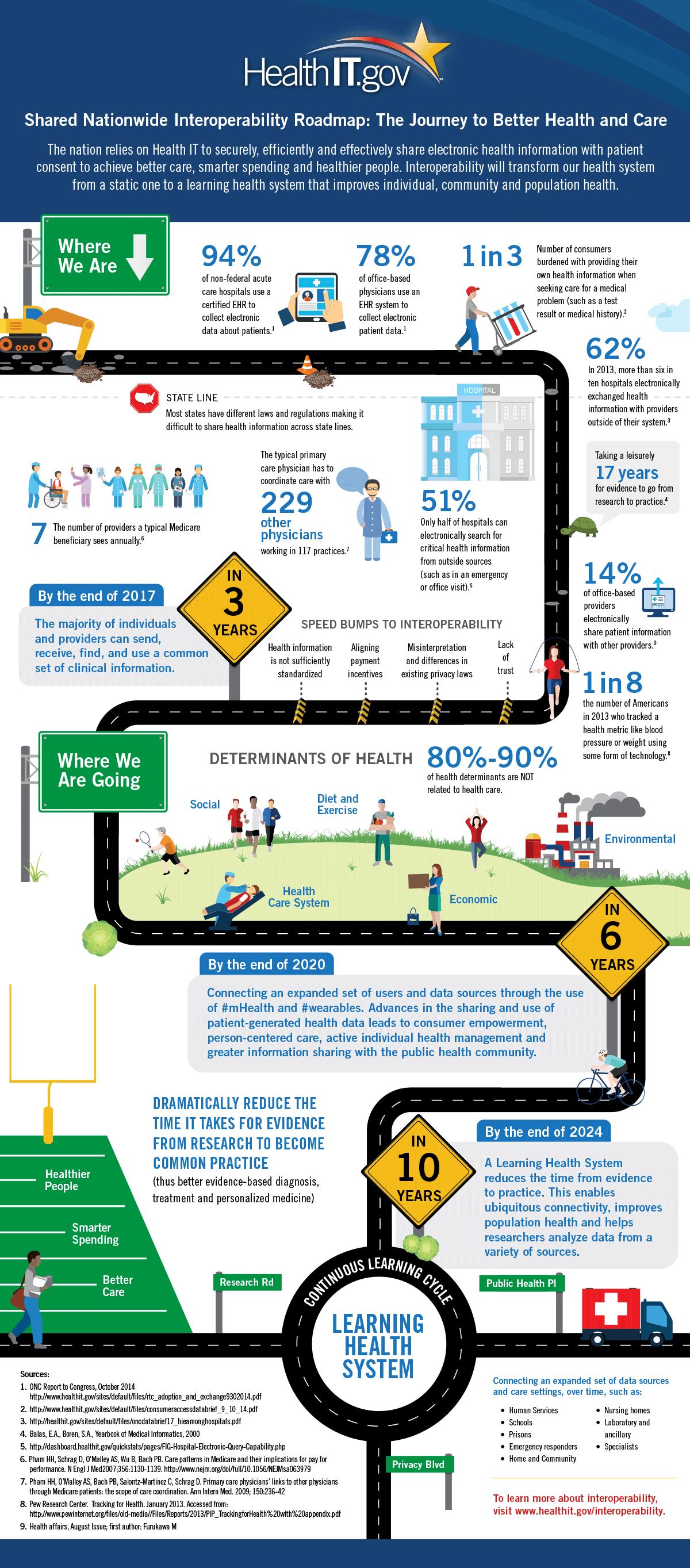 ONC interoperabilty infographic