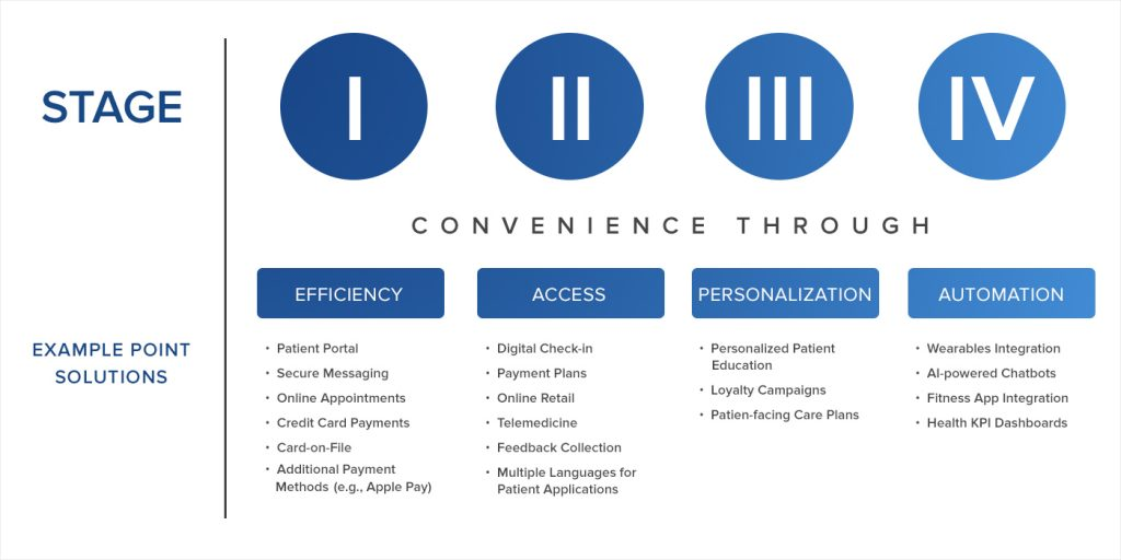 The Stages of Patient Experience Management (PXM)