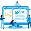 84% of patients use online reviews to determine their choice of physcician