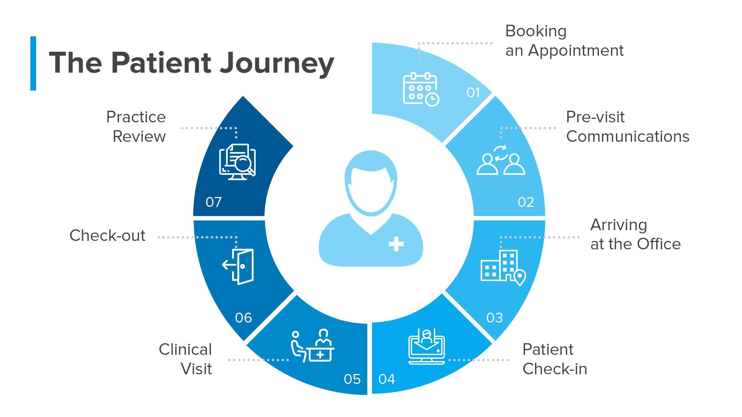 the healthcare patient journey