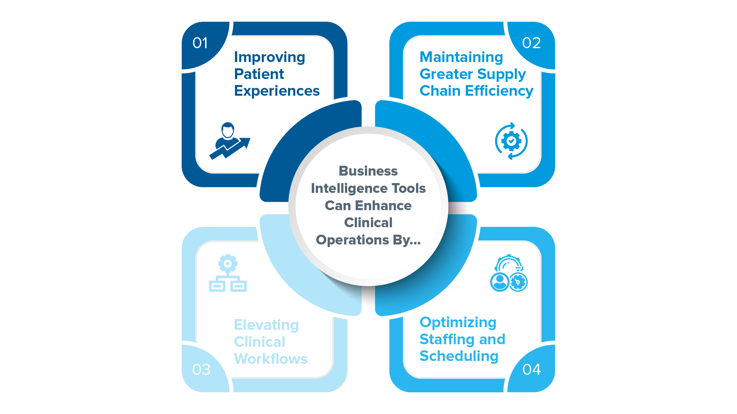 business intelligence can help clinical performances
