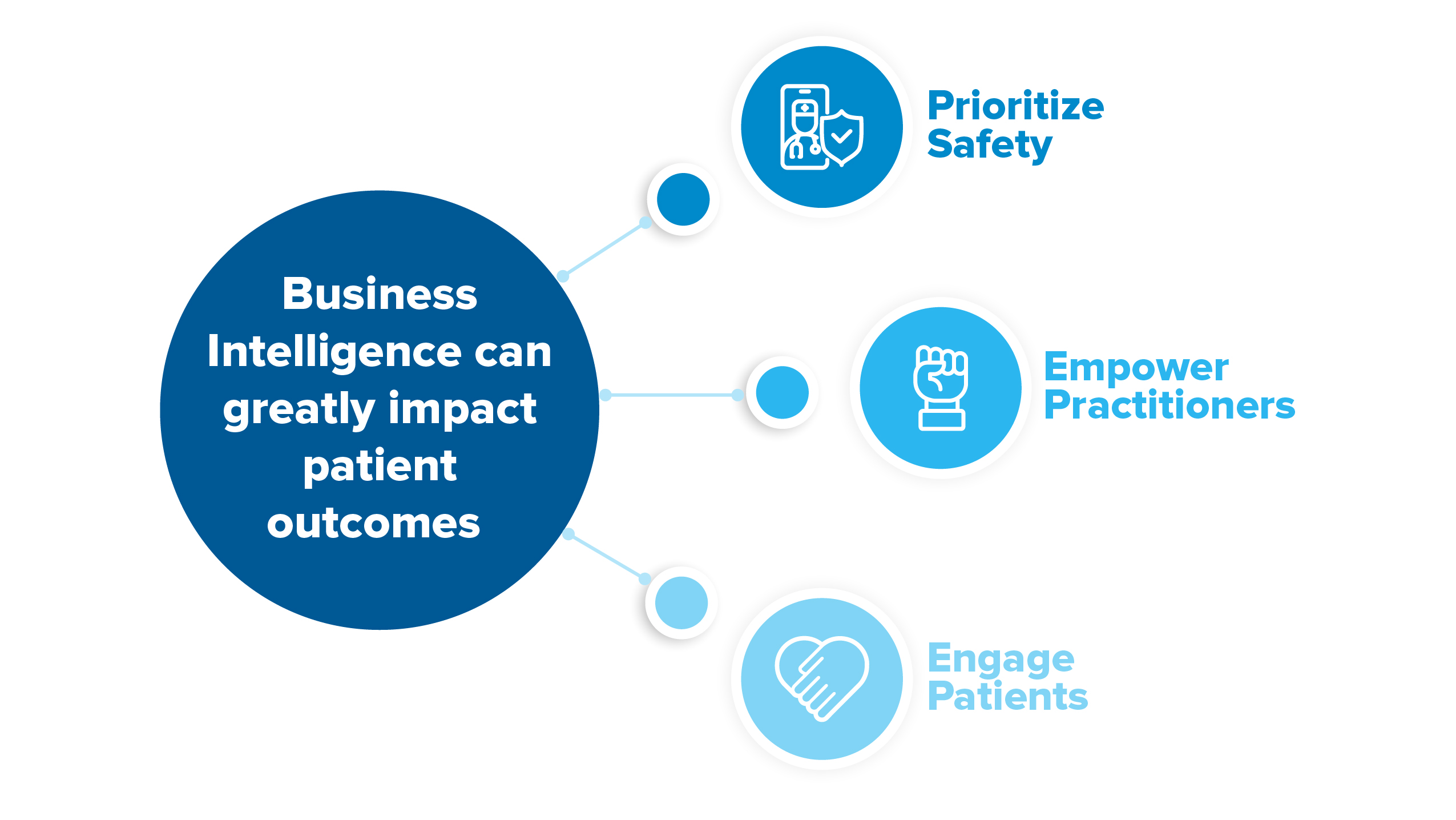 business intelligence can greatly impact patient outcomes