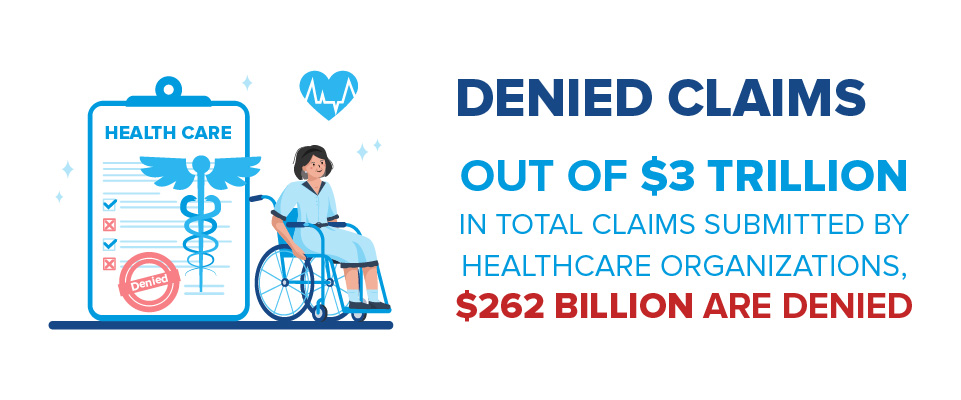 graphic showing high expense of denials on denied cliams